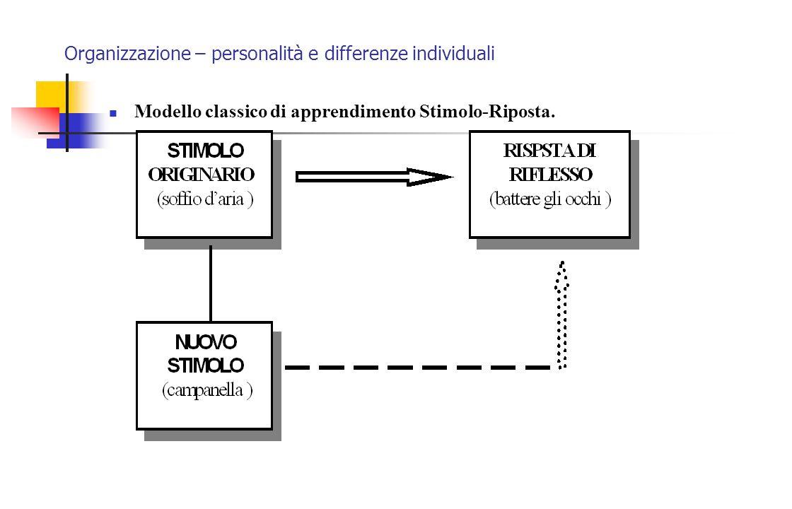 Organizzazione – personalità e differenze individuali Modello classico di apprendimento Stimolo-Riposta.