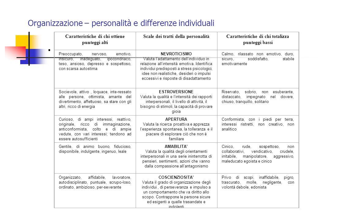 Organizzazione – personalità e differenze individuali. Caratteristiche di chi ottiene punteggi alti Scale dei tratti della personalitàCaratteristiche