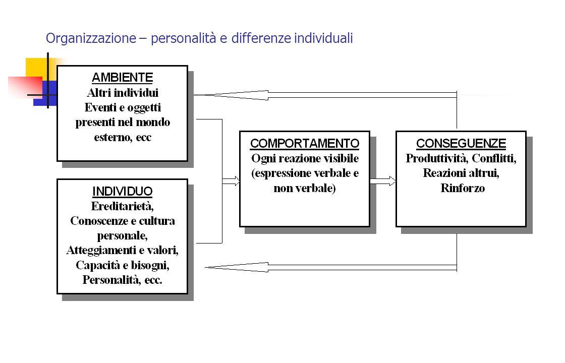 Organizzazione – personalità e differenze individuali Modello strumentale dell'apprendimento
