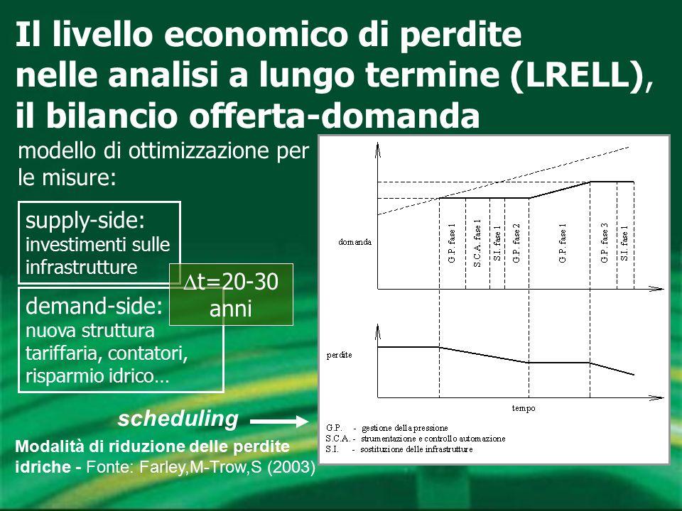 Il livello economico di perdite nelle analisi a lungo termine (LRELL), il bilancio offerta-domanda modello di ottimizzazione per le misure: supply-sid