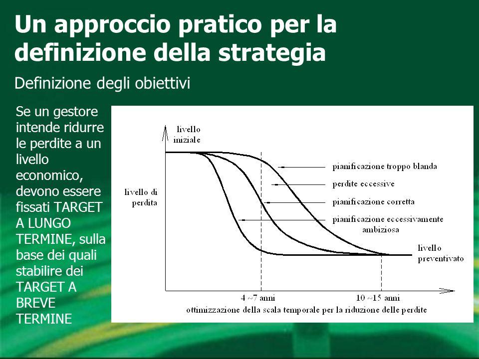 Un approccio pratico per la definizione della strategia Se un gestore intende ridurre le perdite a un livello economico, devono essere fissati TARGET A LUNGO TERMINE, sulla base dei quali stabilire dei TARGET A BREVE TERMINE Definizione degli obiettivi