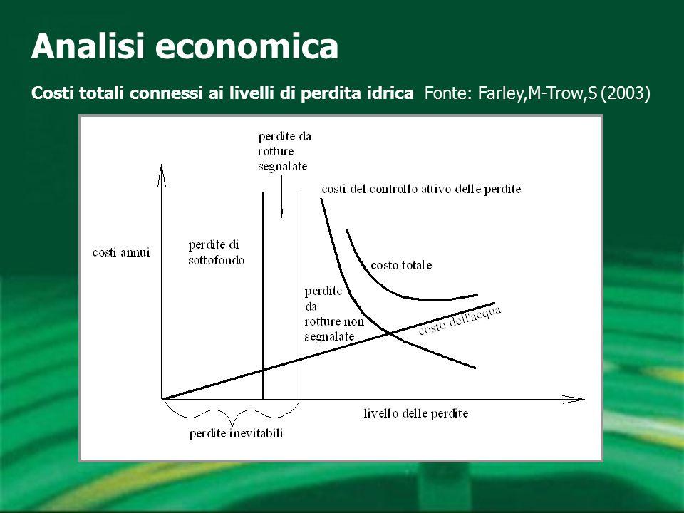 Analisi economica Costi totali connessi ai livelli di perdita idrica Fonte: Farley,M-Trow,S (2003)
