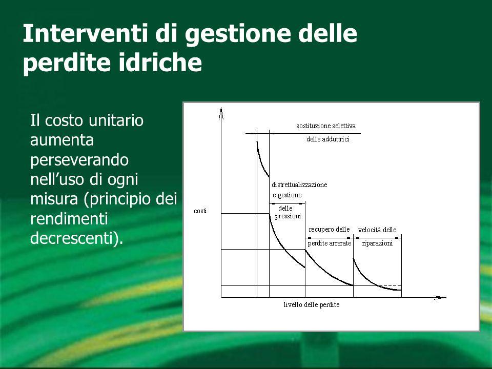 Il costo unitario aumenta perseverando nell'uso di ogni misura (principio dei rendimenti decrescenti).