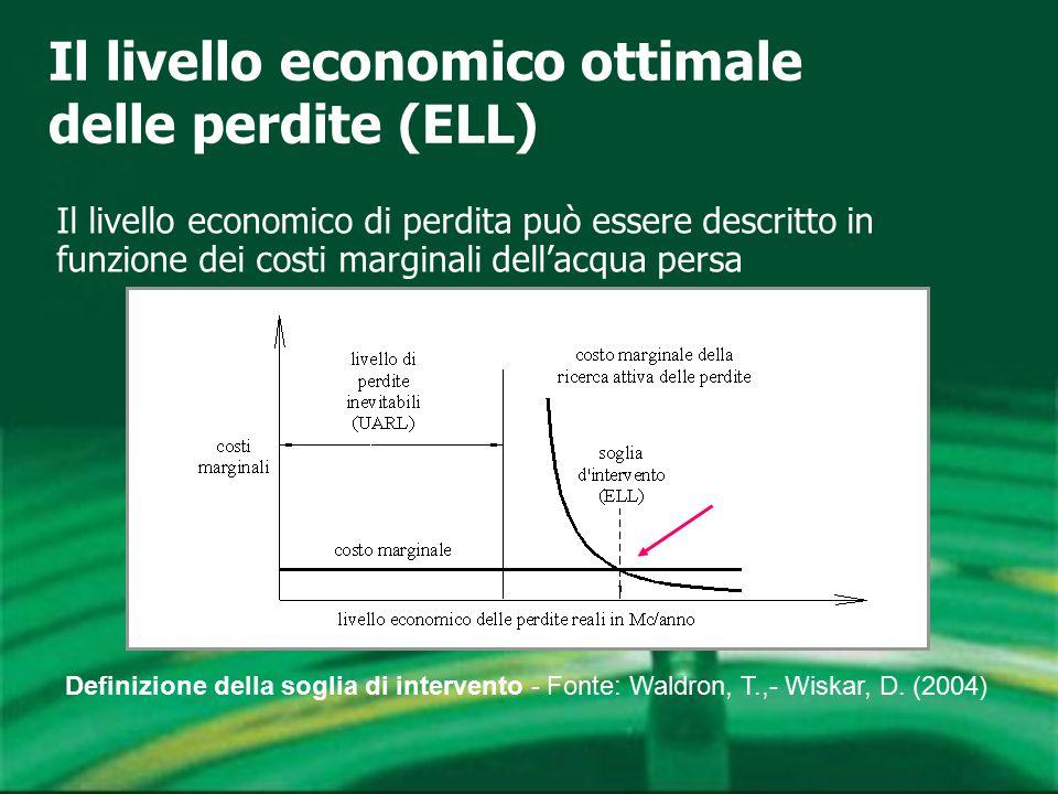Il livello economico ottimale delle perdite (ELL) Il livello economico di perdita può essere descritto in funzione dei costi marginali dell'acqua persa Definizione della soglia di intervento - Fonte: Waldron, T.,- Wiskar, D.