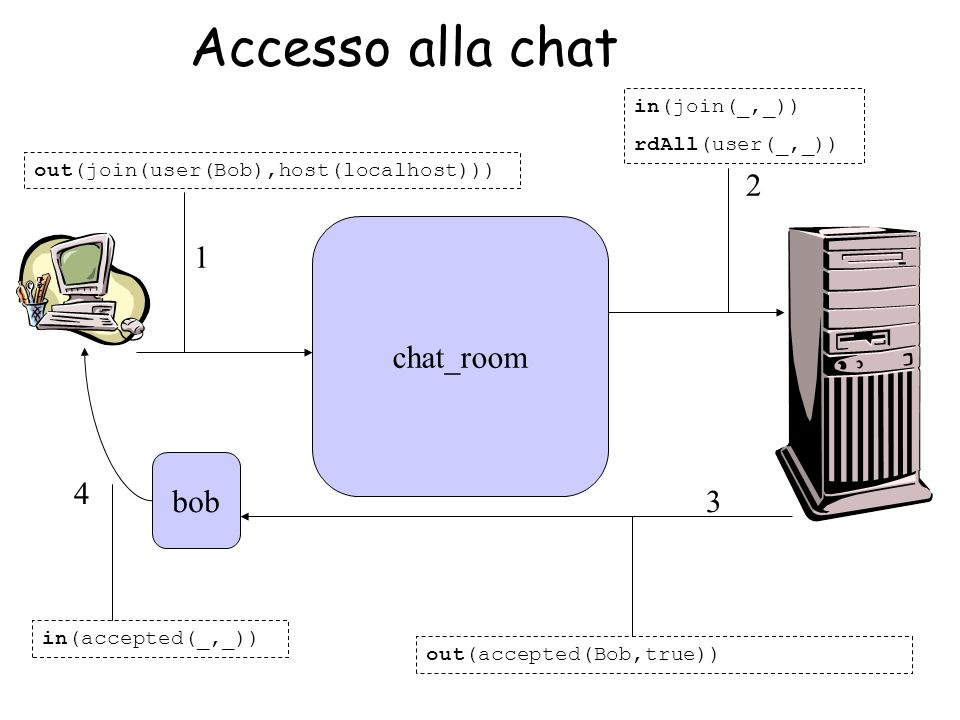 bob chat_room out(join(user(Bob),host(localhost))) in(join(_,_)) rdAll(user(_,_)) out(accepted(Bob,true)) in(accepted(_,_)) 1 4 3 2 Accesso alla chat