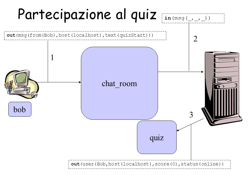 bob chat_room out(msg(from(Bob),host(localhost),text(quizStart))) in(msg(_,_,_)) 1 3 2 quiz out(user(Bob,host(localhost),score(0),status(online)) Part