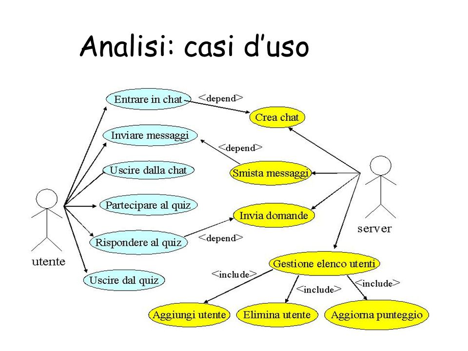 Analisi: casi d'uso