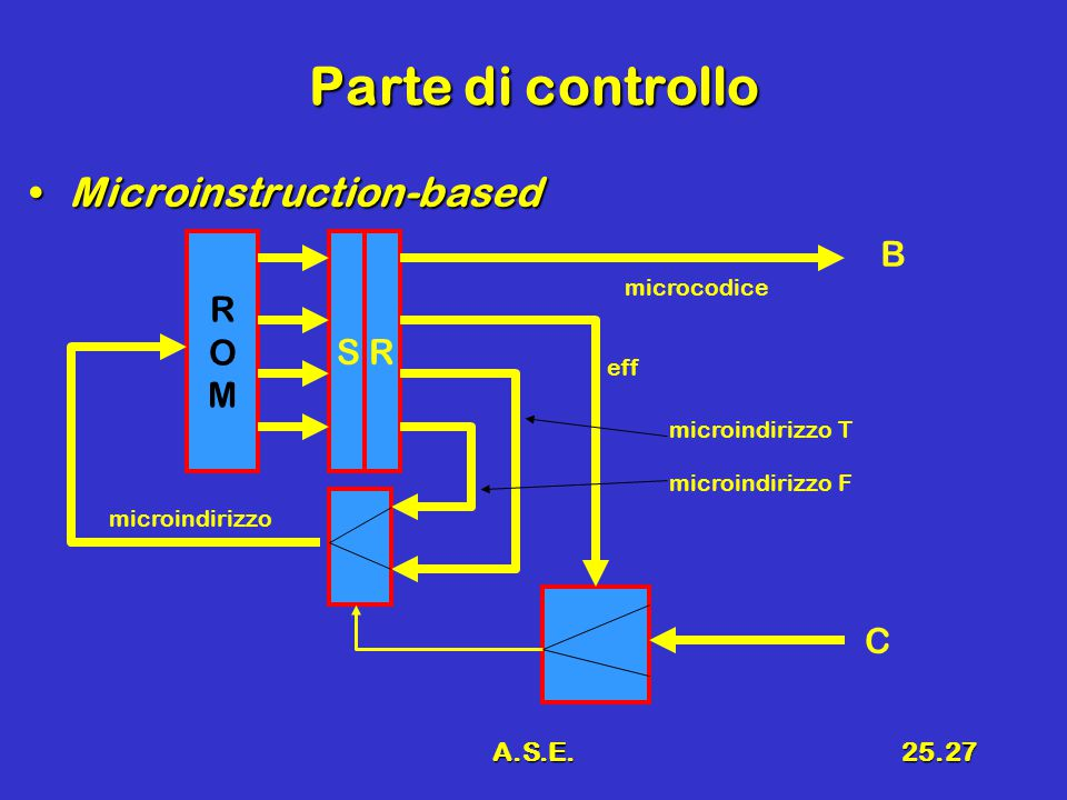 A.S.E.25.27 Parte di controllo Microinstruction-basedMicroinstruction-based ROMROM S R B C microindirizzo microcodice eff microindirizzo T microindirizzo F