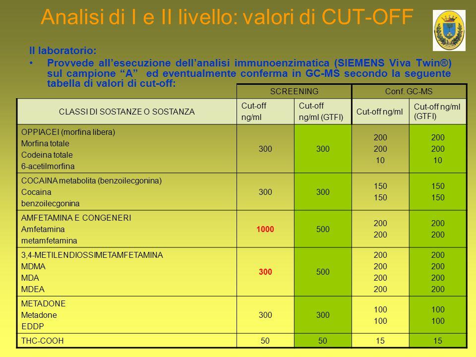 """Analisi di I e II livello: valori di CUT-OFF Il laboratorio: Provvede all'esecuzione dell'analisi immunoenzimatica (SIEMENS Viva Twin®) sul campione """""""