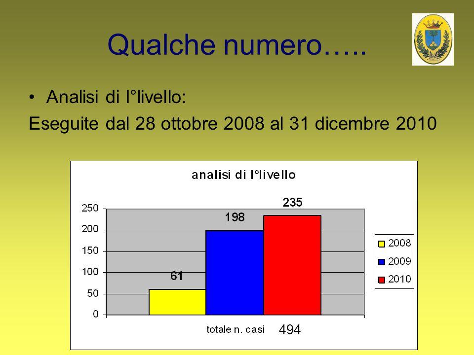 Qualche numero….. Analisi di I°livello: Eseguite dal 28 ottobre 2008 al 31 dicembre 2010 494