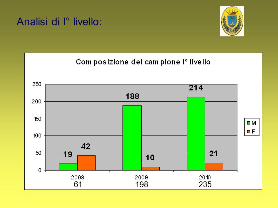 Analisi di I° livello: 61198235
