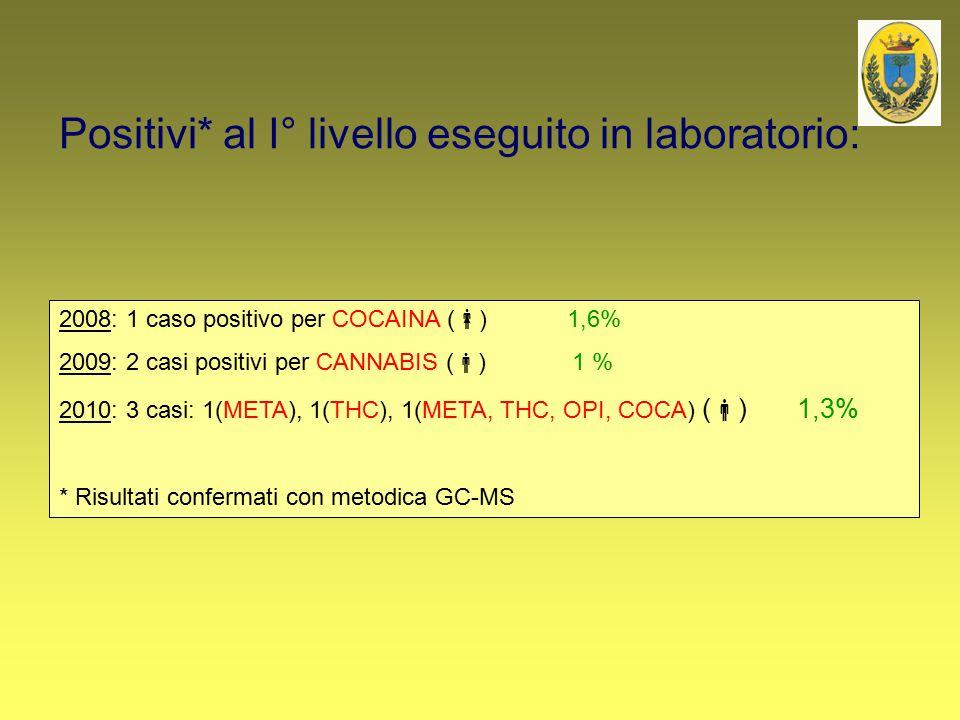 Positivi* al I° livello eseguito in laboratorio: 2008: 1 caso positivo per COCAINA (  ) 1,6% 2009: 2 casi positivi per CANNABIS (  ) 1 % 2010: 3 cas