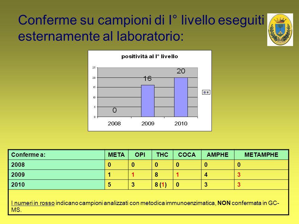 Conferme su campioni di I° livello eseguiti esternamente al laboratorio: Conferme a:METAOPITHCCOCAAMPHEMETAMPHE 2008000000 2009118143 2010538 (1)033 I