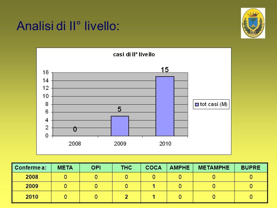 Analisi di II° livello: Conferme a:METAOPITHCCOCAAMPHEMETAMPHEBUPRE 20080000000 20090001000 20100021000