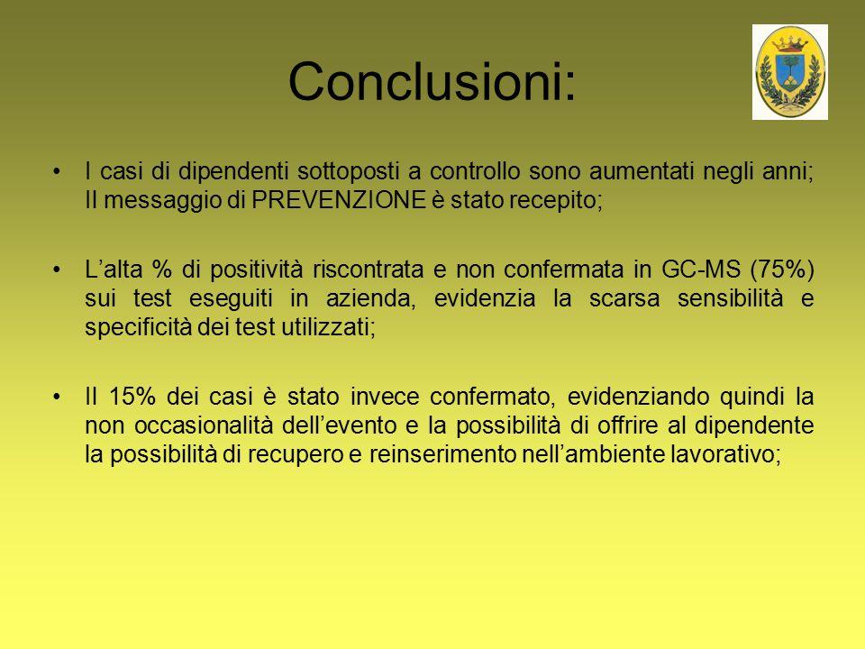 Conclusioni: I casi di dipendenti sottoposti a controllo sono aumentati negli anni; Il messaggio di PREVENZIONE è stato recepito; L'alta % di positivi