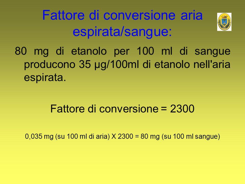 Fattore di conversione aria espirata/sangue: 80 mg di etanolo per 100 ml di sangue producono 35 µg/100ml di etanolo nell'aria espirata. Fattore di con