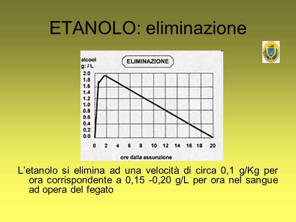 ETANOLO: eliminazione L'etanolo si elimina ad una velocità di circa 0,1 g/Kg per ora corrispondente a 0,15 -0,20 g/L per ora nel sangue ad opera del f