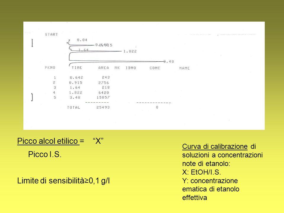 """Picco alcol etilico = """"X"""" Picco I.S. Limite di sensibilità≥0,1 g/l Curva di calibrazione di soluzioni a concentrazioni note di etanolo: X: EtOH/I.S. Y"""