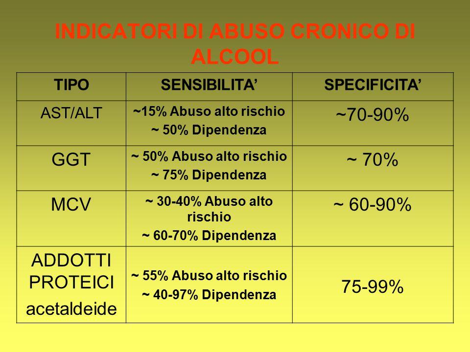 INDICATORI DI ABUSO CRONICO DI ALCOOL TIPOSENSIBILITA'SPECIFICITA' AST/ALT ~15% Abuso alto rischio ~ 50% Dipendenza ~70-90% GGT ~ 50% Abuso alto risch