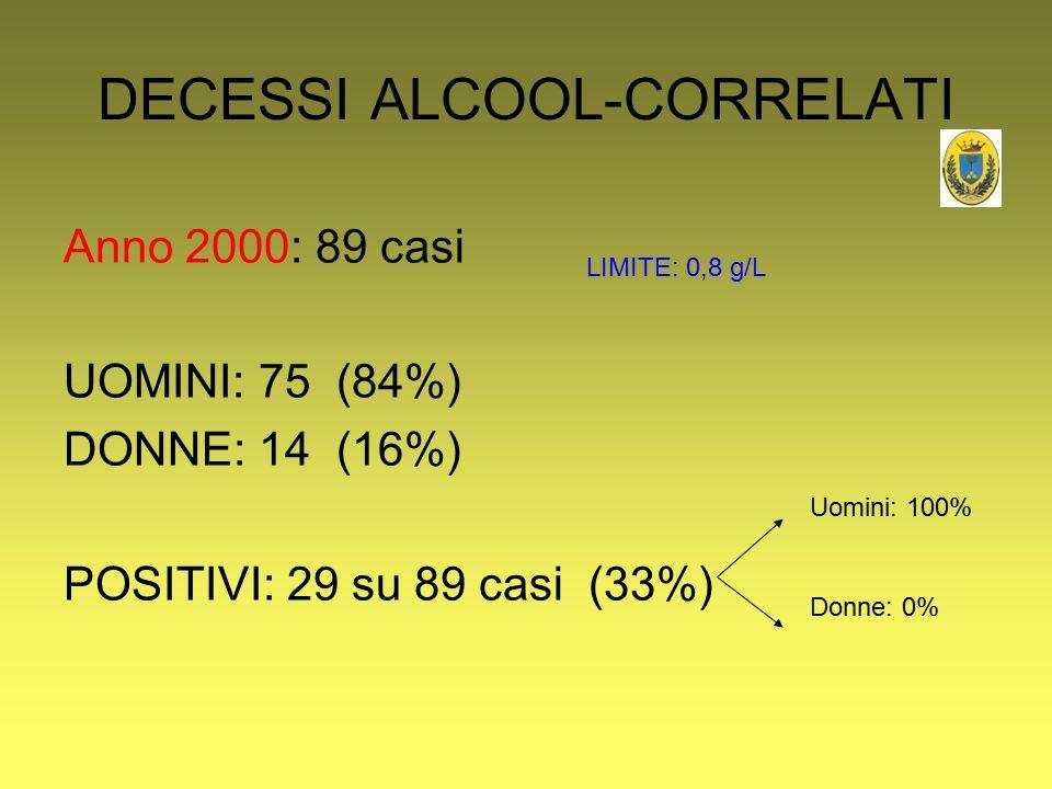 DECESSI ALCOOL-CORRELATI Anno 2000: 89 casi UOMINI: 75 (84%) DONNE: 14 (16%) POSITIVI: 29 su 89 casi (33%) Uomini: 100% Donne: 0% LIMITE: 0,8 g/L