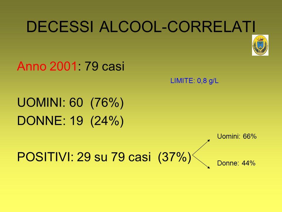 DECESSI ALCOOL-CORRELATI Anno 2001: 79 casi UOMINI: 60 (76%) DONNE: 19 (24%) POSITIVI: 29 su 79 casi (37%) Uomini: 66% Donne: 44% LIMITE: 0,8 g/L