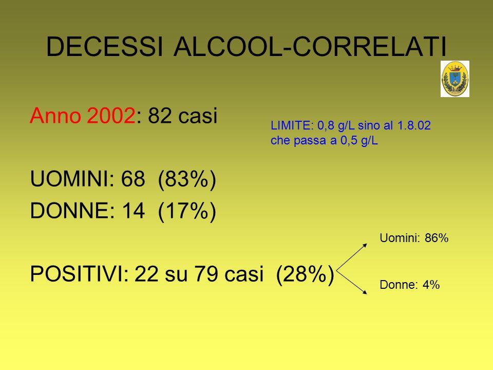 DECESSI ALCOOL-CORRELATI Anno 2002: 82 casi UOMINI: 68 (83%) DONNE: 14 (17%) POSITIVI: 22 su 79 casi (28%) Uomini: 86% Donne: 4% LIMITE: 0,8 g/L sino