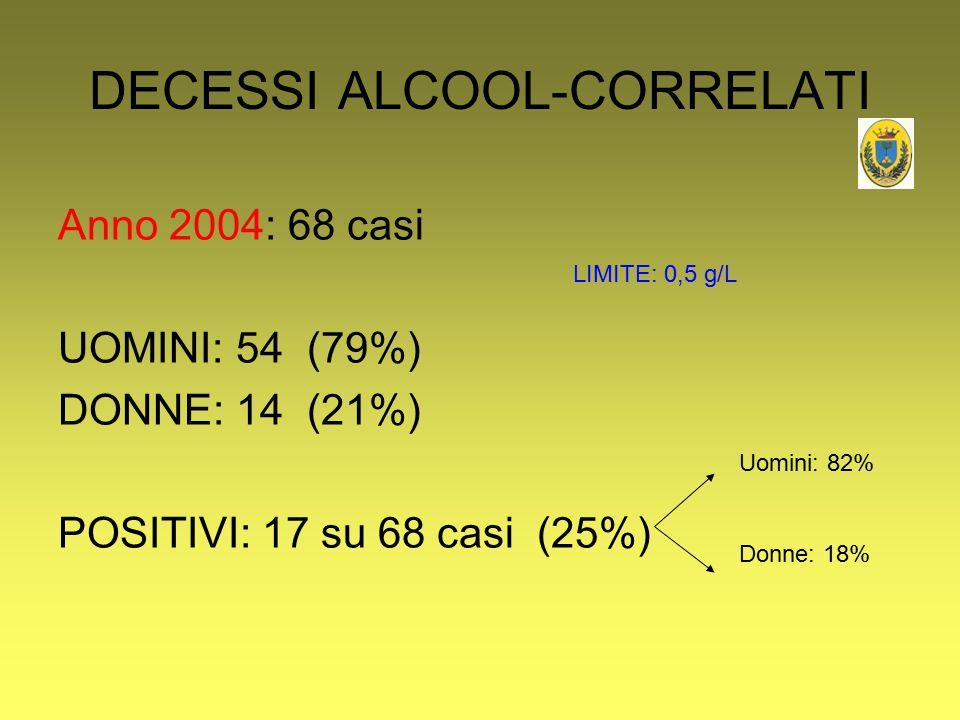 DECESSI ALCOOL-CORRELATI Anno 2004: 68 casi UOMINI: 54 (79%) DONNE: 14 (21%) POSITIVI: 17 su 68 casi (25%) Uomini: 82% Donne: 18% LIMITE: 0,5 g/L