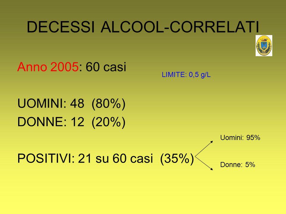 DECESSI ALCOOL-CORRELATI Anno 2005: 60 casi UOMINI: 48 (80%) DONNE: 12 (20%) POSITIVI: 21 su 60 casi (35%) Uomini: 95% Donne: 5% LIMITE: 0,5 g/L