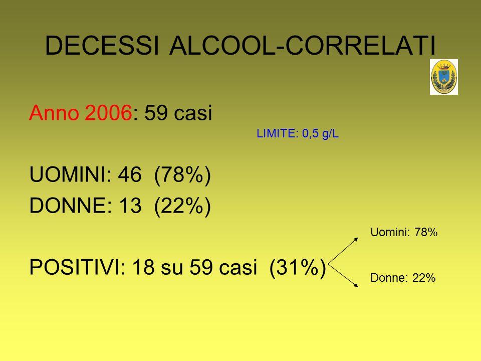 DECESSI ALCOOL-CORRELATI Anno 2006: 59 casi UOMINI: 46 (78%) DONNE: 13 (22%) POSITIVI: 18 su 59 casi (31%) Uomini: 78% Donne: 22% LIMITE: 0,5 g/L