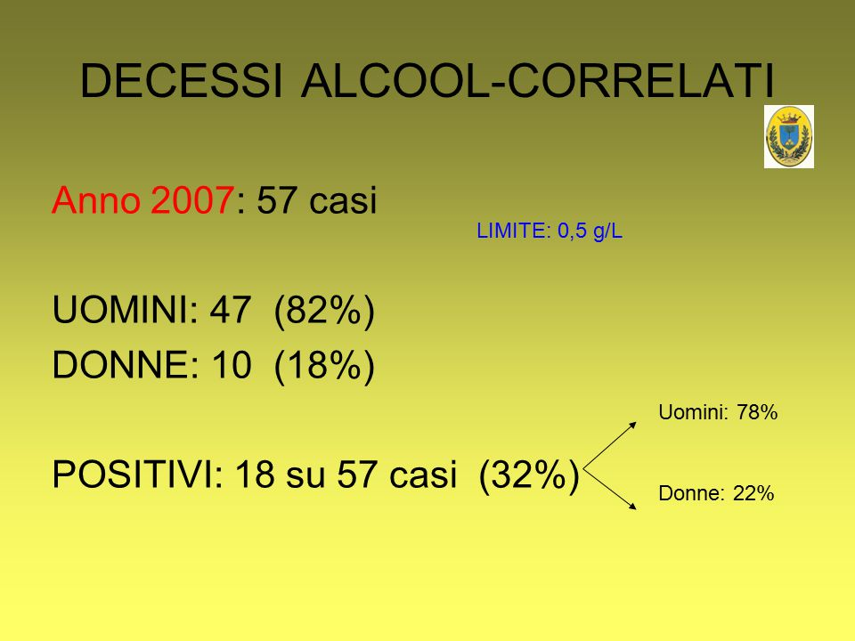 DECESSI ALCOOL-CORRELATI Anno 2007: 57 casi UOMINI: 47 (82%) DONNE: 10 (18%) POSITIVI: 18 su 57 casi (32%) Uomini: 78% Donne: 22% LIMITE: 0,5 g/L