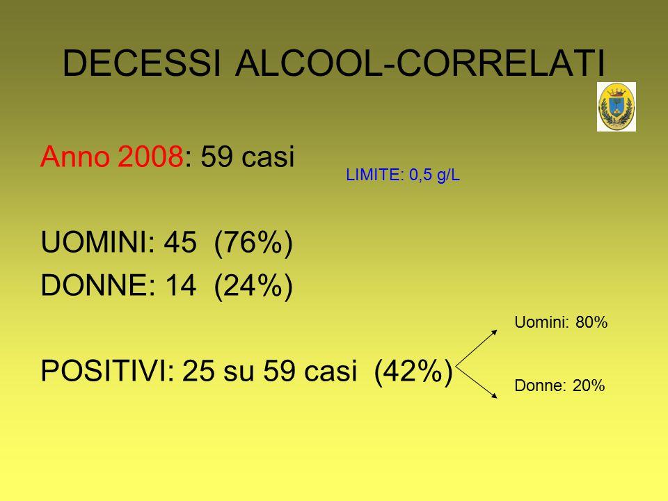DECESSI ALCOOL-CORRELATI Anno 2008: 59 casi UOMINI: 45 (76%) DONNE: 14 (24%) POSITIVI: 25 su 59 casi (42%) Uomini: 80% Donne: 20% LIMITE: 0,5 g/L