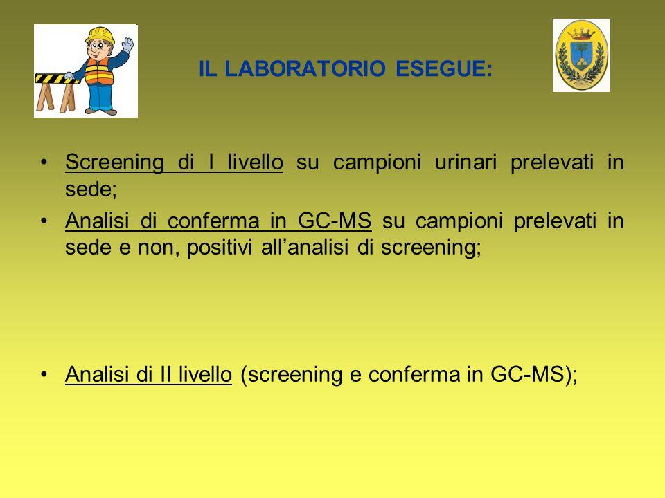 IL LABORATORIO ESEGUE: Screening di I livello su campioni urinari prelevati in sede; Analisi di conferma in GC-MS su campioni prelevati in sede e non,