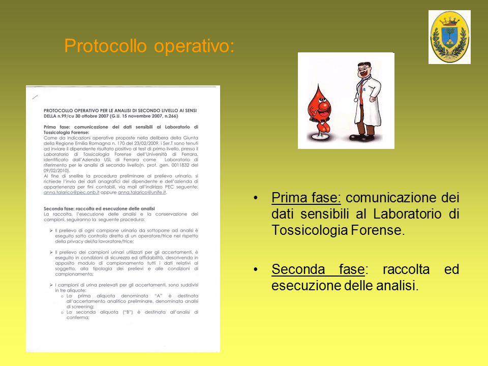 Protocollo operativo: Prima fase: comunicazione dei dati sensibili al Laboratorio di Tossicologia Forense. Seconda fase: raccolta ed esecuzione delle