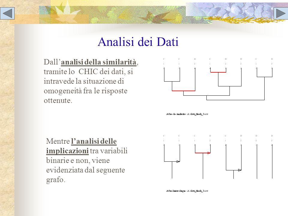 Analisi dei Dati Dall'analisi della similarità, tramite lo CHIC dei dati, si intravede la situazione di omogeneità fra le risposte ottenute. Mentre l'