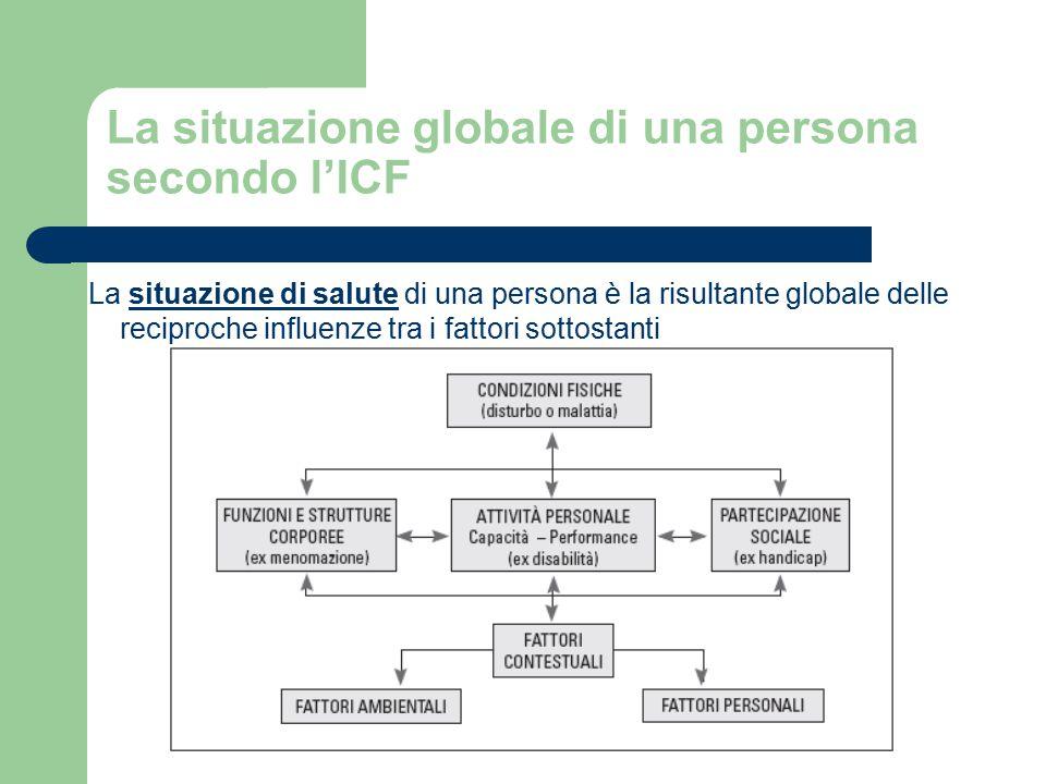 La situazione globale di una persona secondo l'ICF La situazione di salute di una persona è la risultante globale delle reciproche influenze tra i fattori sottostanti