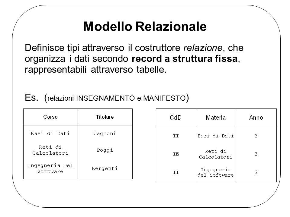 Modello Relazionale Definisce tipi attraverso il costruttore relazione, che organizza i dati secondo record a struttura fissa, rappresentabili attraverso tabelle.