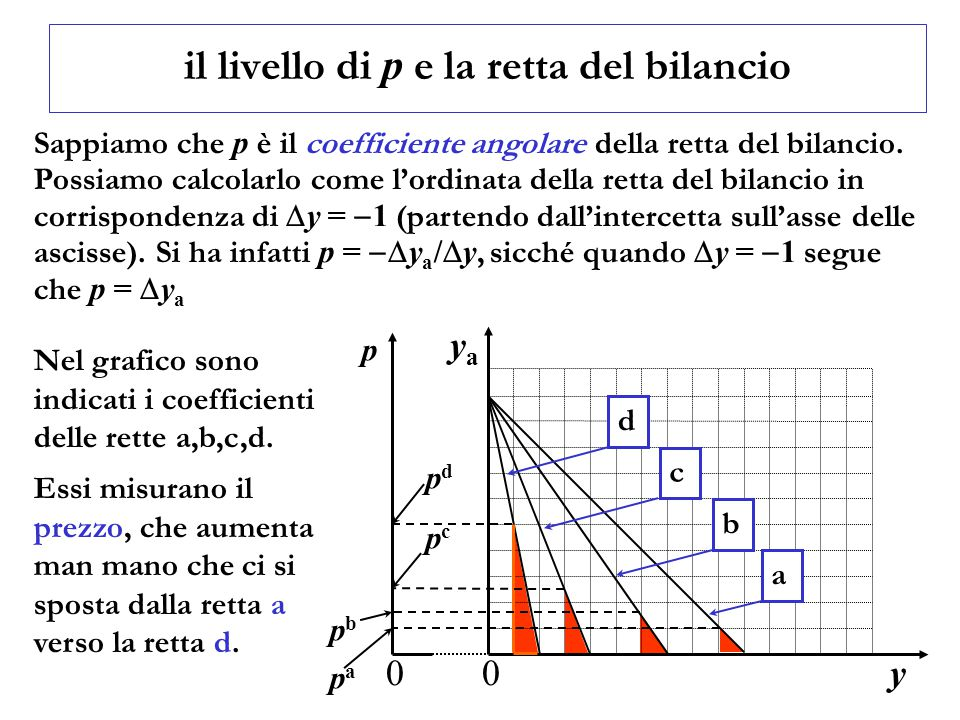 il livello di p e la retta del bilancio Sappiamo che p è il coefficiente angolare della retta del bilancio.
