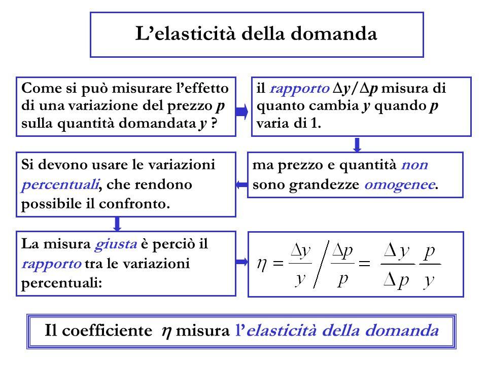 L'elasticità della domanda Come si può misurare l'effetto di una variazione del prezzo p sulla quantità domandata y .