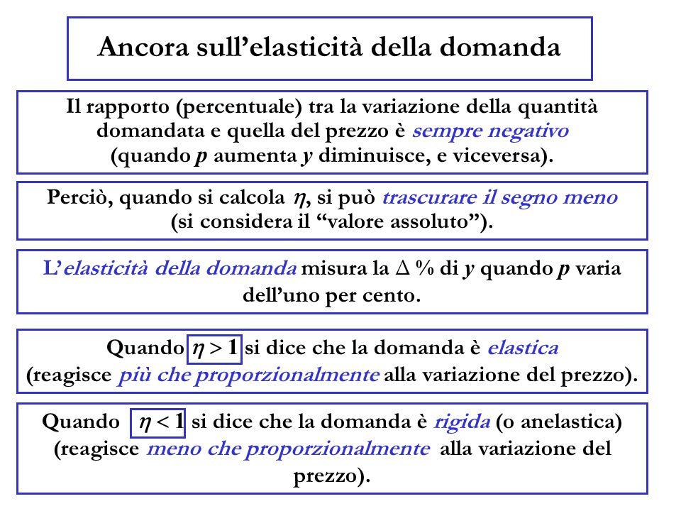 Ancora sull'elasticità della domanda Il rapporto (percentuale) tra la variazione della quantità domandata e quella del prezzo è sempre negativo (quando p aumenta y diminuisce, e viceversa).