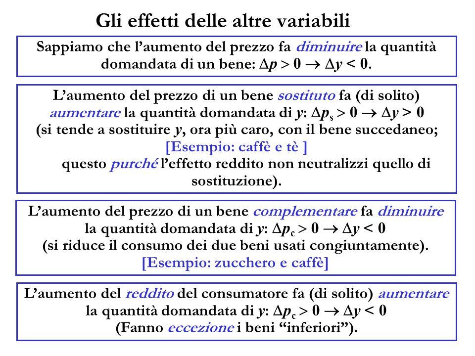 Gli effetti delle altre variabili Sappiamo che l'aumento del prezzo fa diminuire la quantità domandata di un bene:  p  0   y < 0.