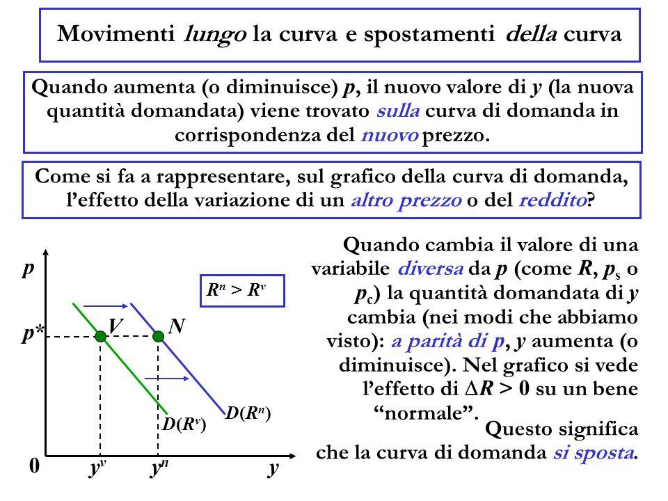 N Movimenti lungo la curva e spostamenti della curva Quando aumenta (o diminuisce) p, il nuovo valore di y (la nuova quantità domandata) viene trovato sulla curva di domanda in corrispondenza del nuovo prezzo.