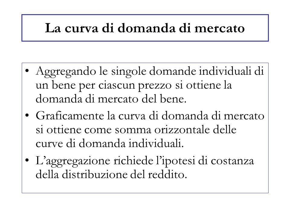 La curva di domanda di mercato Aggregando le singole domande individuali di un bene per ciascun prezzo si ottiene la domanda di mercato del bene.