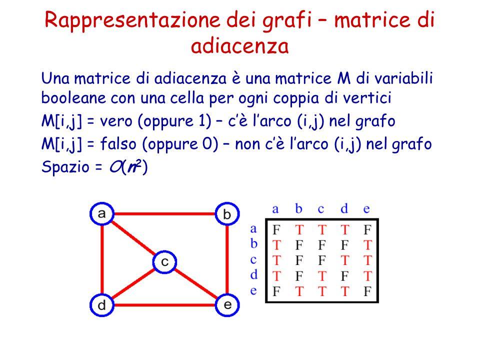 Una matrice di adiacenza è una matrice M di variabili booleane con una cella per ogni coppia di vertici M[i,j] = vero (oppure 1) – c'è l'arco (i,j) ne