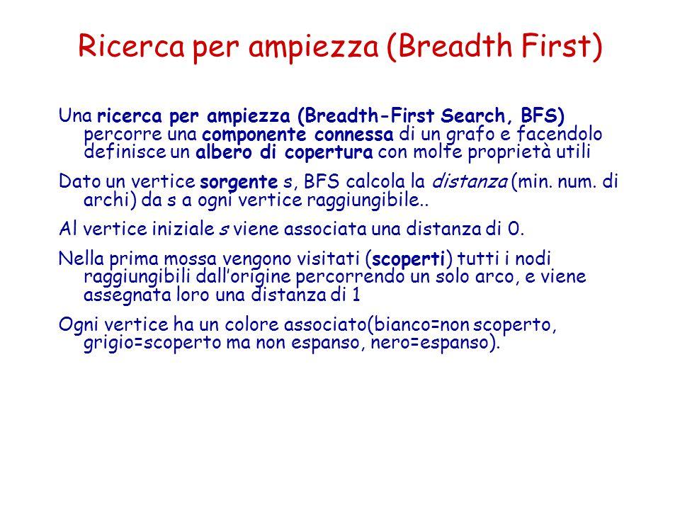 Ricerca per ampiezza (Breadth First) Una ricerca per ampiezza (Breadth-First Search, BFS) percorre una componente connessa di un grafo e facendolo def