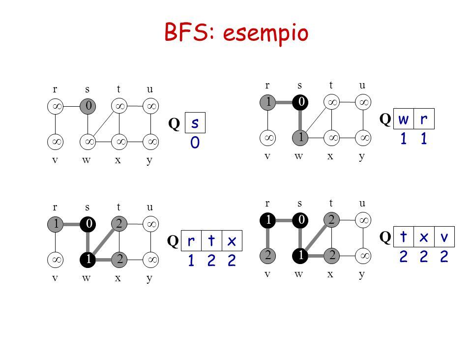 BFS: esempio    rsu  t  wvyx 0 s Q     rsu  t  wvyx 1 w 1 r Q     rsu  t  wvyx 2 t 1 r 2 x Q     rsu  t  wvyx 2 x 2 t