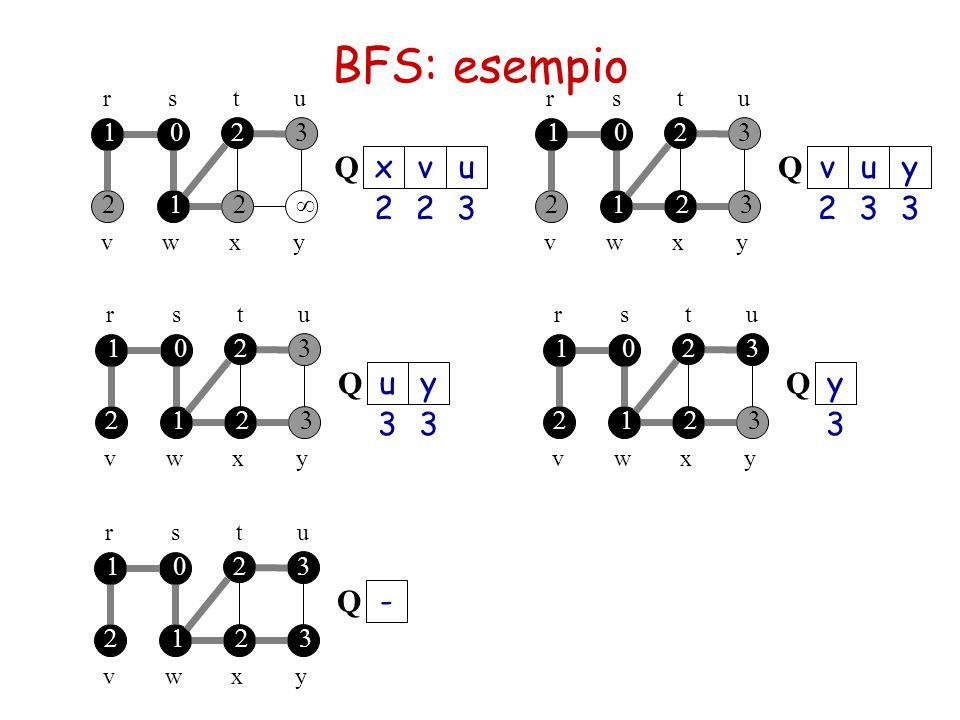     rsu  t  wvyx 2 v 2 x 3 u Q     rsu  t  wvyx 3 u 2 v 3 y Q     rsu  t  wvyx 3 y 3 u Q     rsu  t  wvyx 3 y Q   