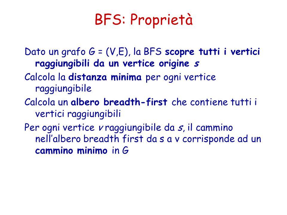 BFS: Proprietà Dato un grafo G = (V,E), la BFS scopre tutti i vertici raggiungibili da un vertice origine s Calcola la distanza minima per ogni vertic
