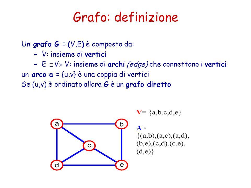 Grafo: definizione Un grafo G = (V,E) è composto da: –V: insieme di vertici –E  V  V: insieme di archi (edge) che connettono i vertici un arco a =