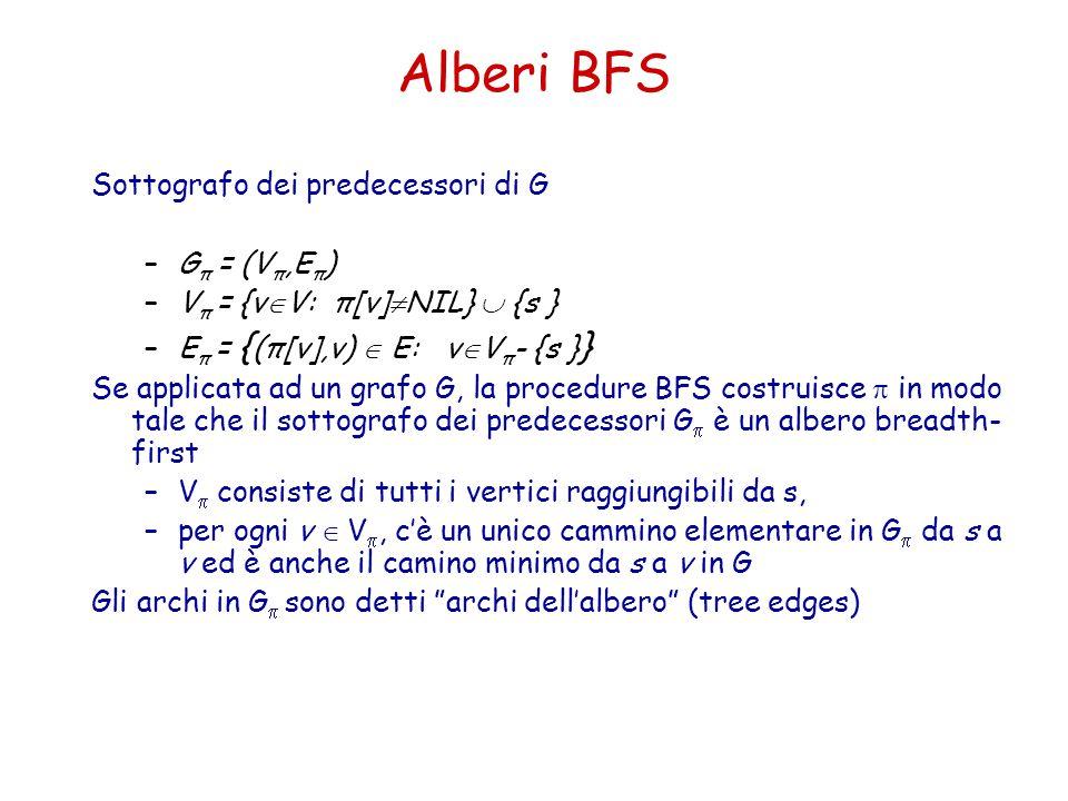 Alberi BFS Sottografo dei predecessori di G –G π = (V π,E π ) –V π = {v  V: π[v]  NIL}  {s } –E π = { (π[v],v)  E: v  V π - {s } } Se applicata a