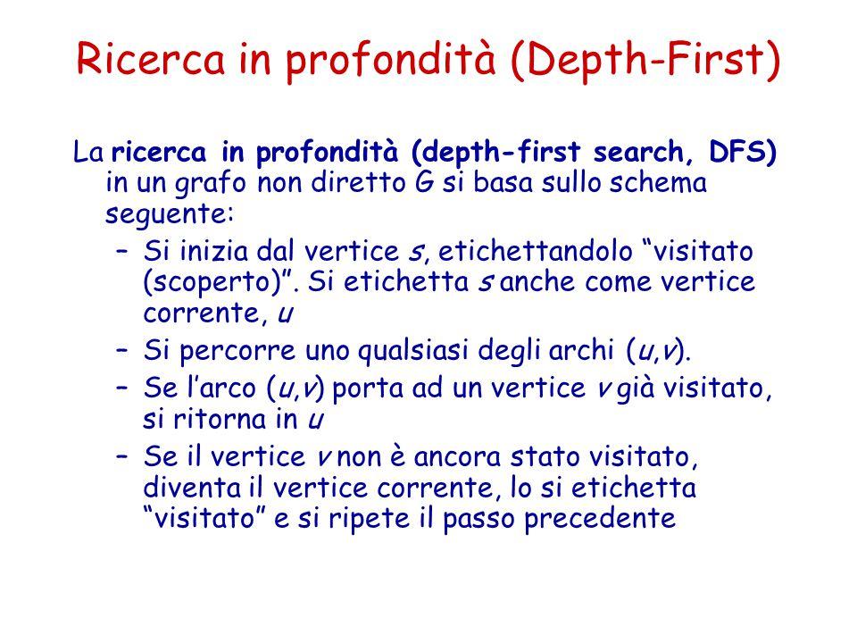 Ricerca in profondità (Depth-First) La ricerca in profondità (depth-first search, DFS) in un grafo non diretto G si basa sullo schema seguente: –Si in